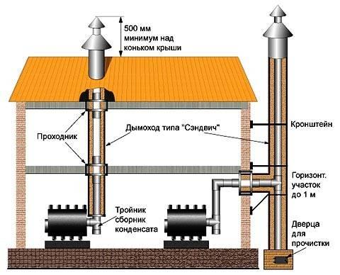 Труба для котла  изготовление и установка